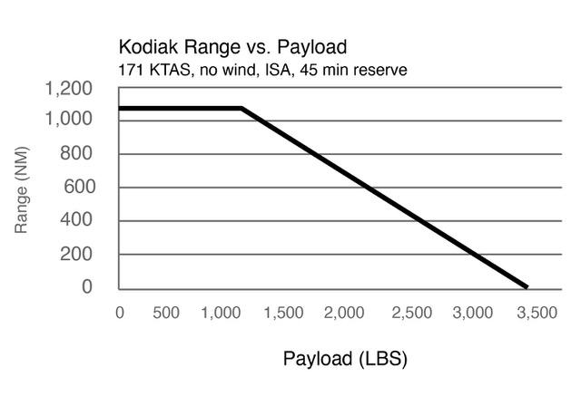 Range vs Payload