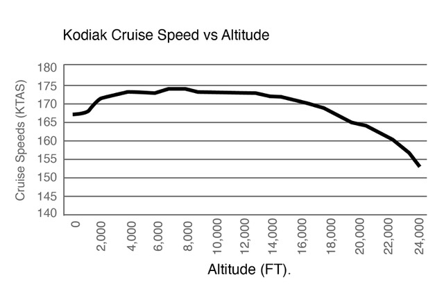 Airspeed vs. Altitude